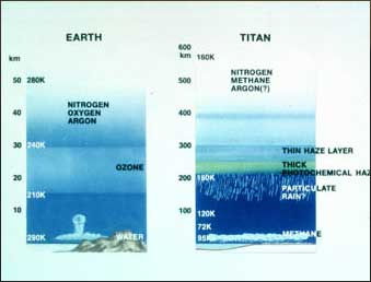 Earth's and Titan's atmospheres