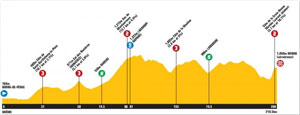 TDF10 stage 12 profile