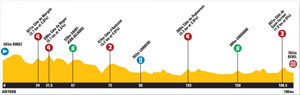 TDF10 stage 13 profile
