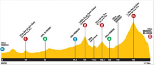 TDF stage 15 profile
