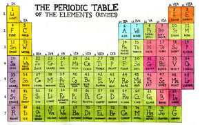 the periodic table of stuff