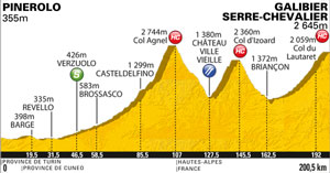 TDF11 stage 18 profile - three HC climbs including a mountaintop finish at the top of the Col de Galibier!
