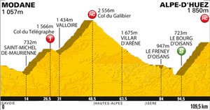 stage 19 - mountaintop finish at l'Alpe d'Huez ... it's *on*