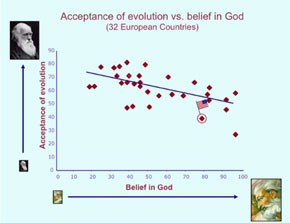 evolution vs religion
