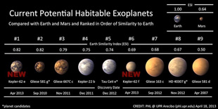 the Earthiest planets we know