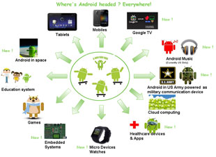Google I/O: Android everywhere