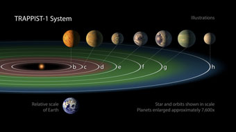 the Trappist-1 system, with seven Earth-sized planets around a single star